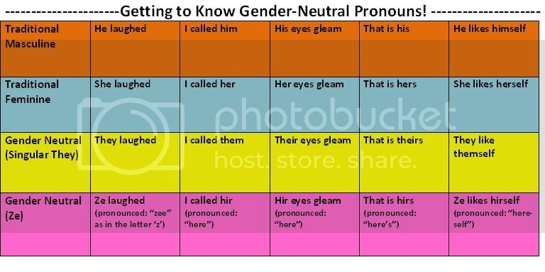 pronouns